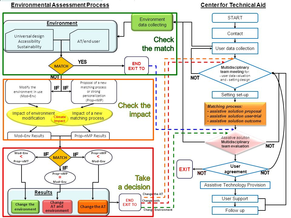 Change the environment Change the AT Results Change the AT Change Environment Change AT and environment Change both Environmental Assessment Process A