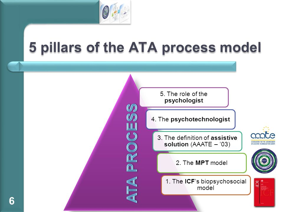 5 pillars of the ATA process model 6 5. The role of the psychologist 4. The psychotechnologist 3. The definition of assistive solution (AAATE – 03) 2.