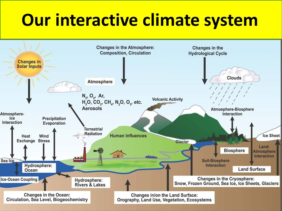 Our interactive climate system