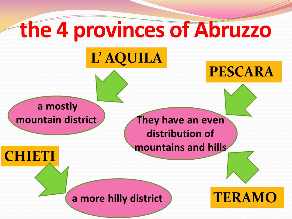 the 4 provinces of Abruzzo L AQUILA a more hilly district They have an even distribution of mountains and hills PESCARA TERAMO a mostly mountain district CHIETI
