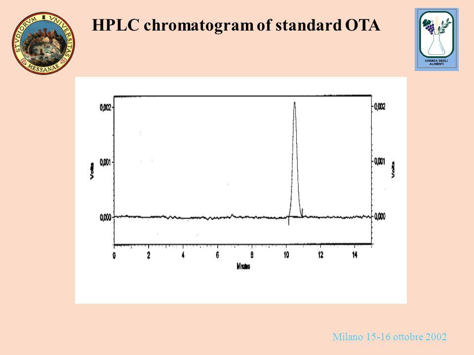 Milano 15-16 ottobre 2002 HPLC chromatogram of standard OTA