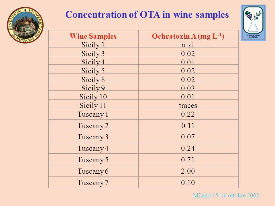 Milano 15-16 ottobre 2002 Wine SamplesOchratoxin A (mg L -1 ) Sicily 1n.