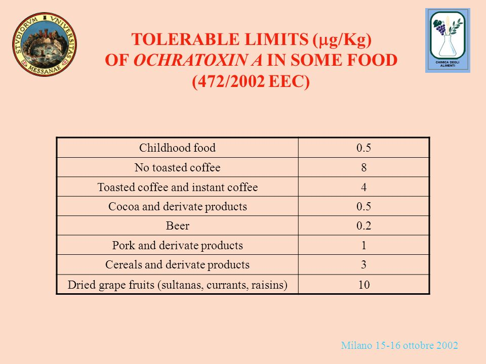 Milano 15-16 ottobre 2002 TOLERABLE LIMITS ( g/Kg) OF OCHRATOXIN A IN SOME FOOD (472/2002 EEC) Childhood food0.5 No toasted coffee8 Toasted coffee and instant coffee4 Cocoa and derivate products0.5 Beer0.2 Pork and derivate products1 Cereals and derivate products3 Dried grape fruits (sultanas, currants, raisins)10
