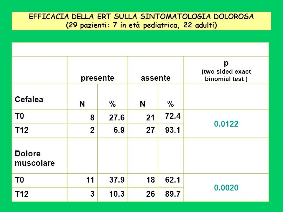presenteassente p (two sided exact binomial test ) Cefalea N%N% T0 827.621 72.4 0.0122 T1226.92793.1 Dolore muscolare T01137.91862.1 0.0020 T12310.326