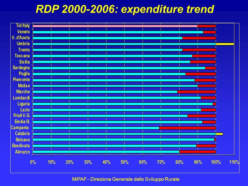 MiPAF - Direzione Generale dello Sviluppo Rurale RDP 2000-2006: expenditure trend