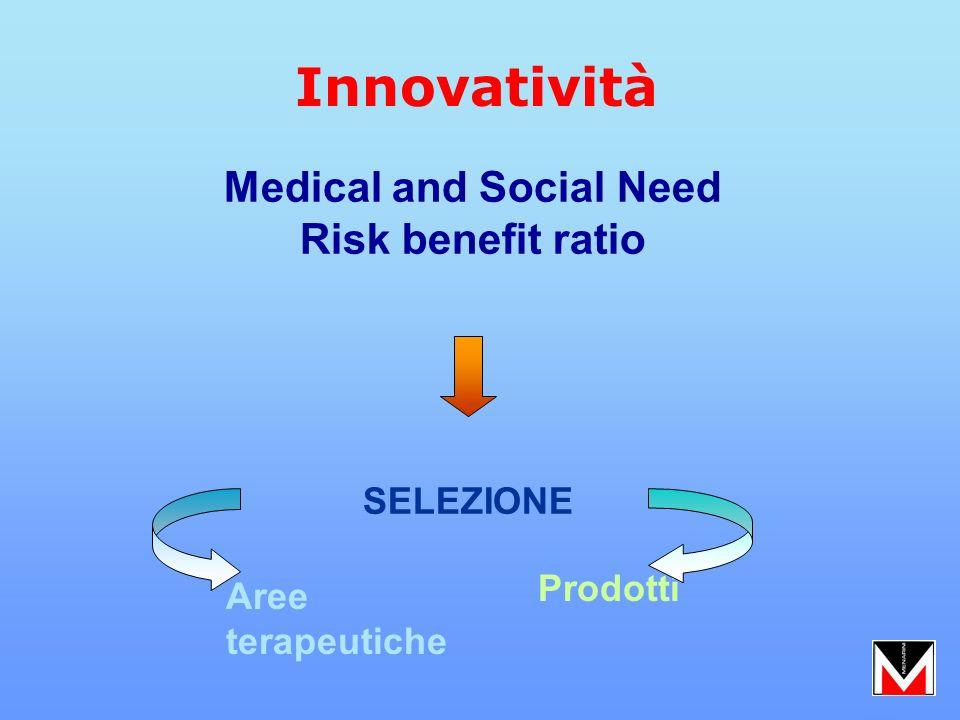 Medical and Social Need Risk benefit ratio SELEZIONE Aree terapeutiche Prodotti Innovatività