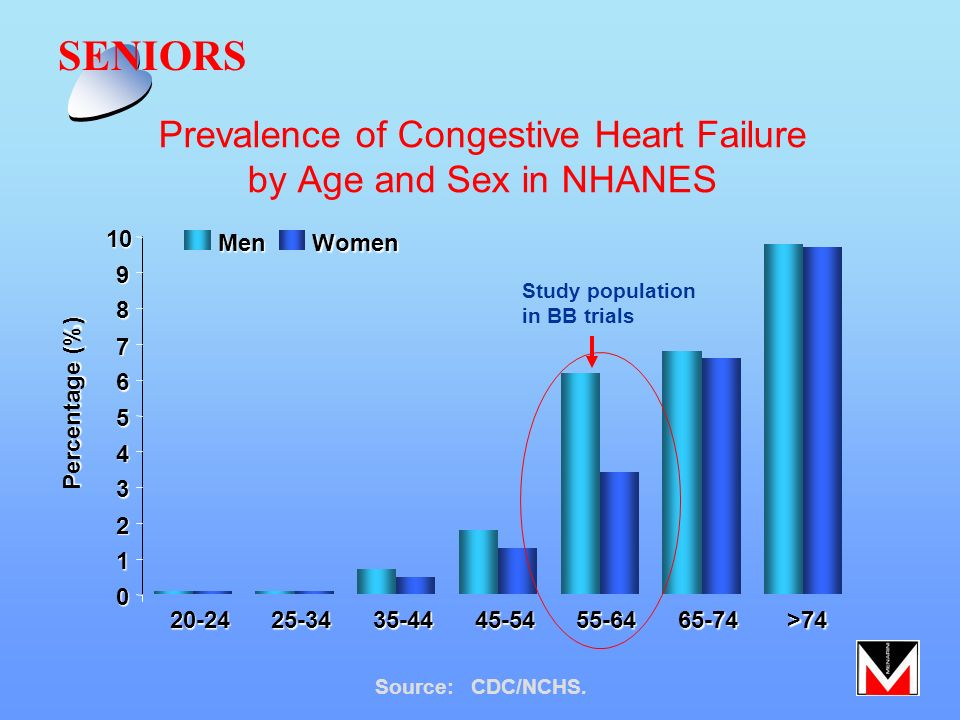 Prevalence of Congestive Heart Failure by Age and Sex in NHANES Source:CDC/NCHS. 0 1 2 3 4 5 6 7 8 91020-2425-3435-4445-5455-6465-74>74 MenWomen Perce