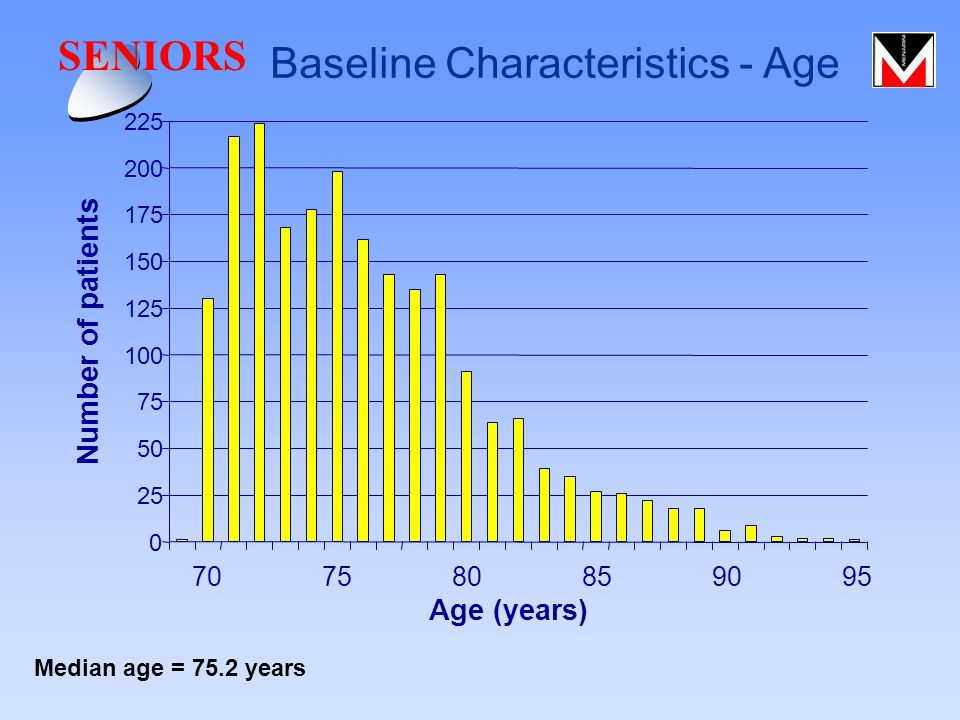 0 25 50 75 100 125 150 175 200 225 Age (years) Number of patients 707580859095 Median age = 75.2 years SENIORS Baseline Characteristics - Age