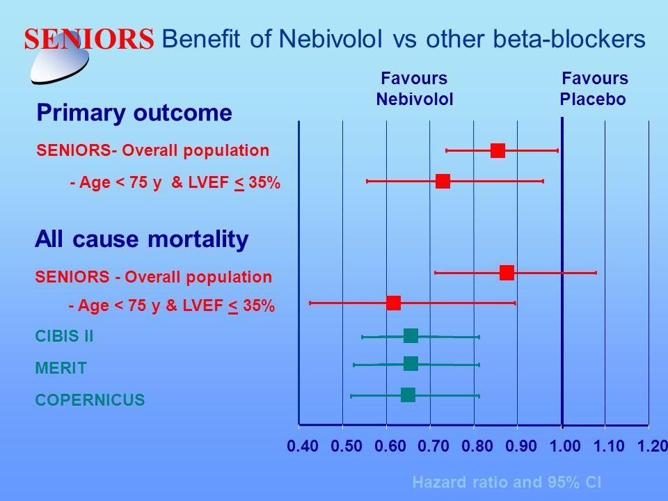 0.400.500.600.700.800.901.001.101.20 Hazard ratio and 95% CI Benefit of Nebivolol vs other beta-blockers Favours Nebivolol Favours Placebo Primary out