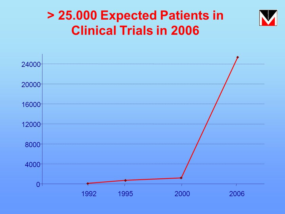 > 25.000 Expected Patients in Clinical Trials in 2006 0 4000 8000 12000 16000 20000 24000 1992199520002006