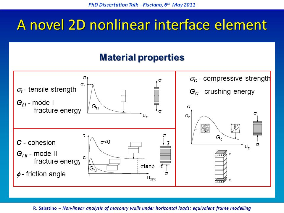 A novel 2D nonlinear interface element Material properties t - tensile strength C - cohesion G f,II - mode II fracture energy C - compressive strength