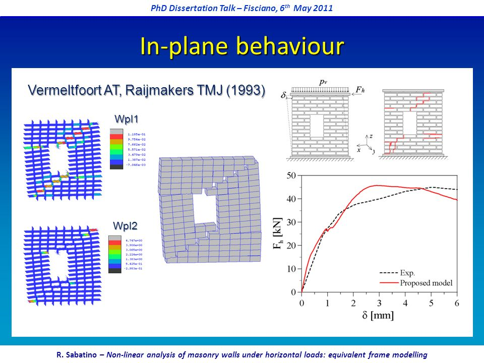In-plane behaviour Vermeltfoort AT, Raijmakers TMJ (1993) Wpl1 Wpl2 PhD Dissertation Talk – Fisciano, 6 th May 2011 R. Sabatino – Non-linear analysis