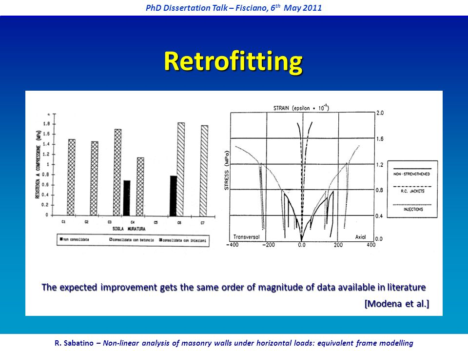 Retrofitting [Modena et al.] The expected improvement gets the same order of magnitude of data available in literature PhD Dissertation Talk – Fiscian