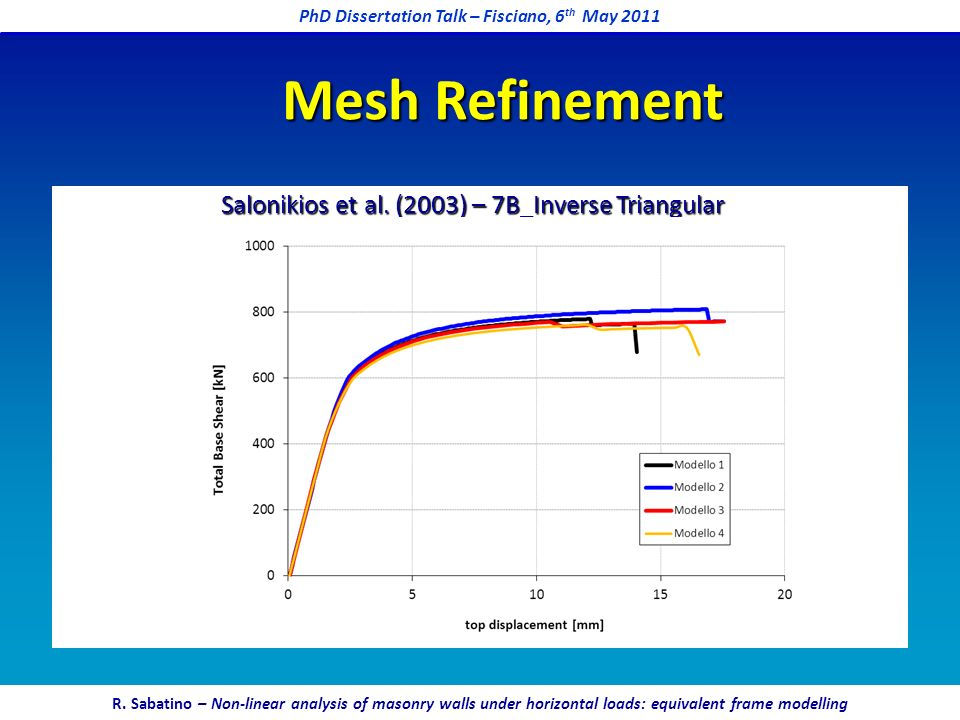 Salonikios et al. (2003) – 7B_Inverse Triangular Mesh Refinement PhD Dissertation Talk – Fisciano, 6 th May 2011 R. Sabatino – Non-linear analysis of