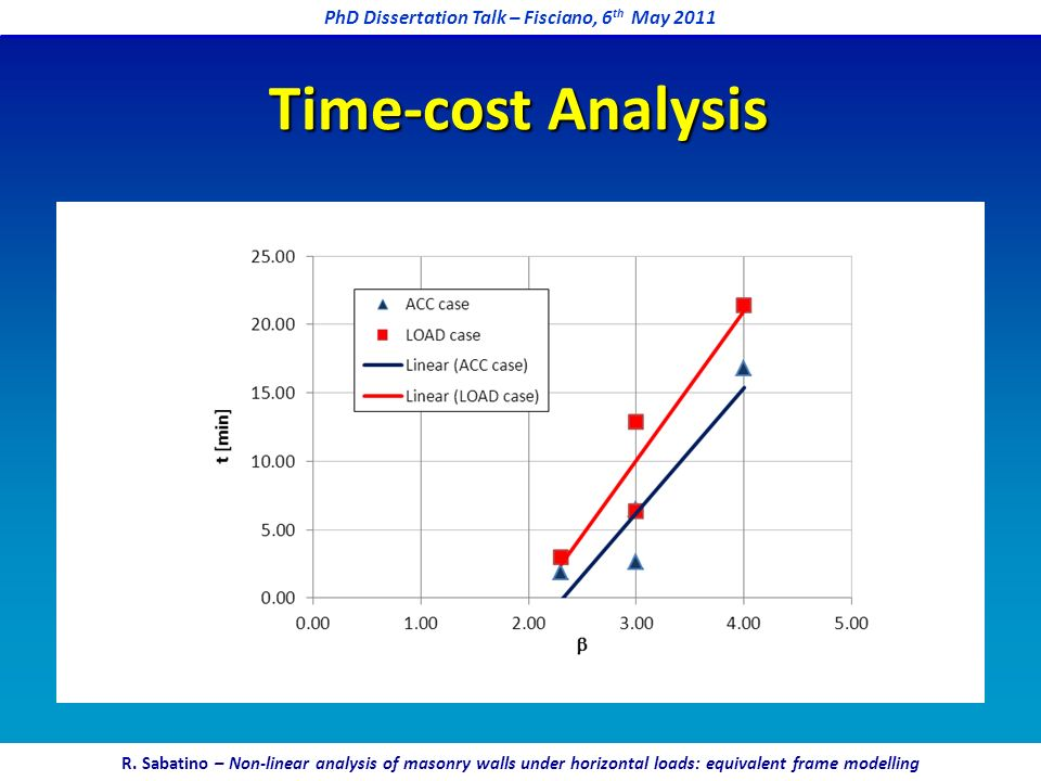 Time-cost Analysis PhD Dissertation Talk – Fisciano, 6 th May 2011 R. Sabatino – Non-linear analysis of masonry walls under horizontal loads: equivale