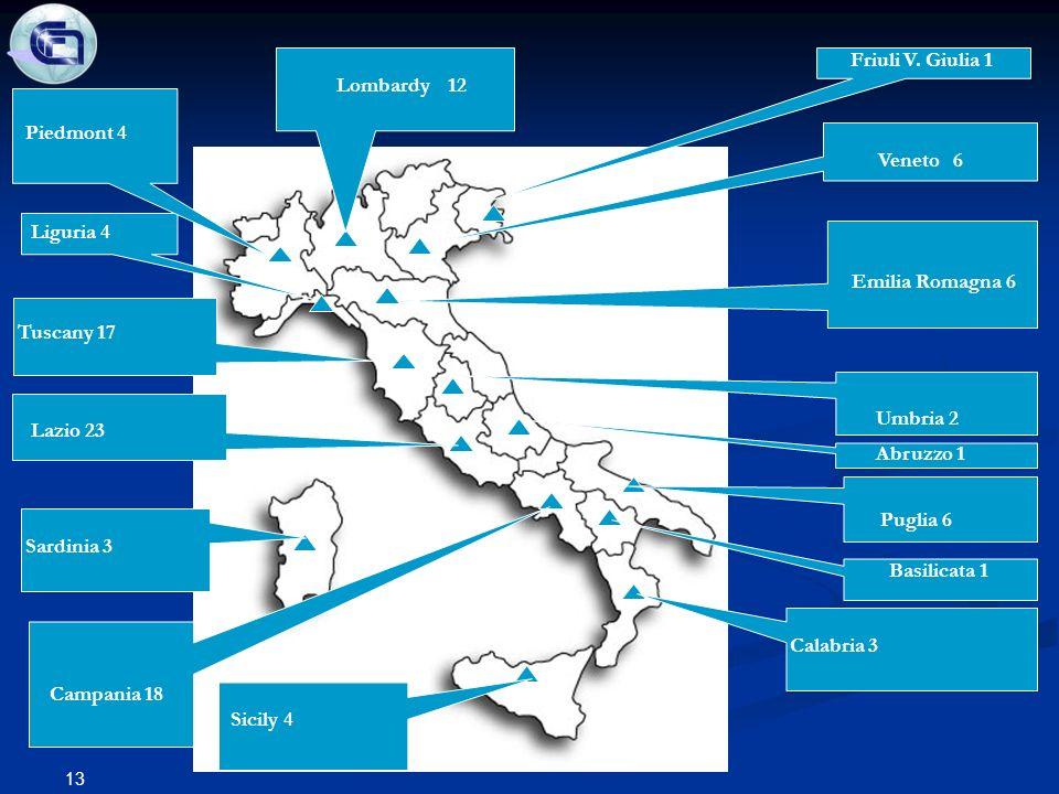 Meeting CNPq Brazil Friuli V.