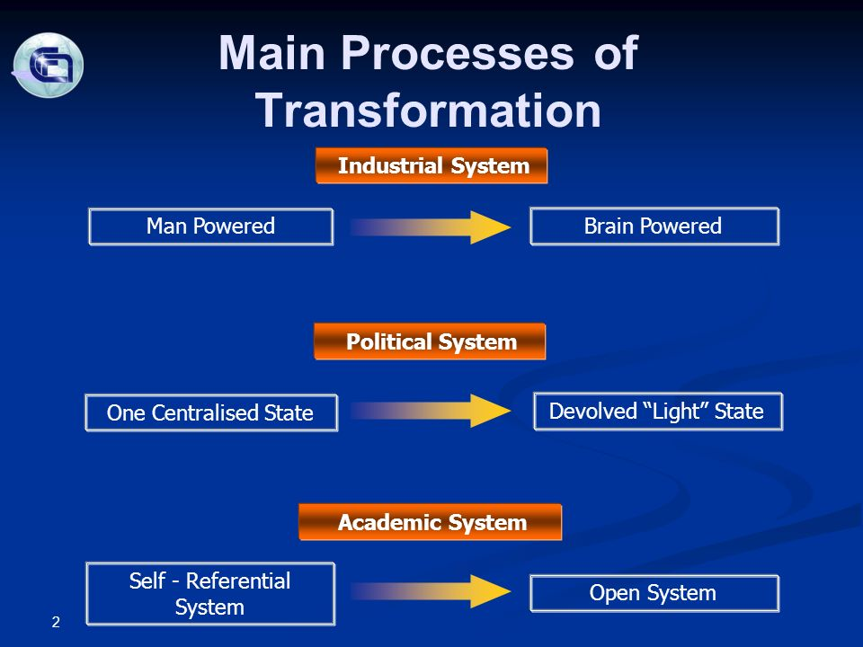 Main Processes of Transformation Industrial System Man Powered Brain Powered Political System One Centralised State Devolved Light State Self - Referential System Open System Academic System 2