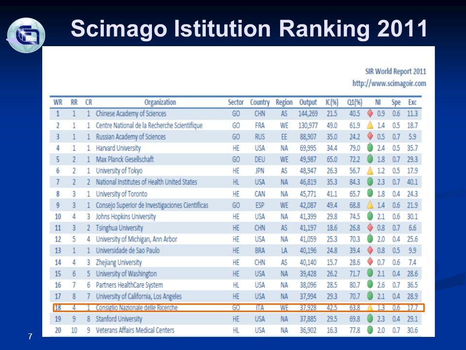 Scimago Istitution Ranking 2011 7