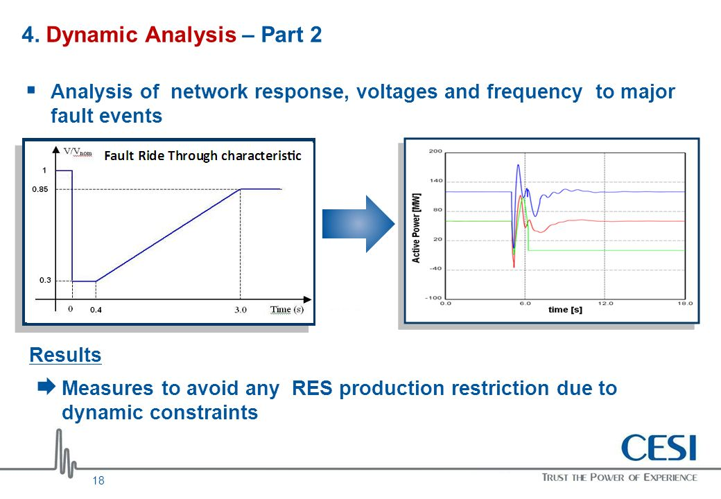 18 4. Dynamic Analysis – Part 2 Analysis of network response, voltages and frequency to major fault events Results Measures to avoid any RES productio