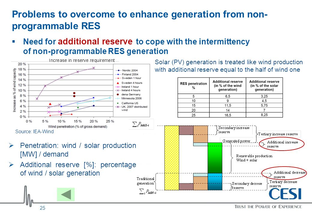 Problems to overcome to enhance generation from non- programmable RES Need for additional reserve to cope with the intermittency of non-programmable R