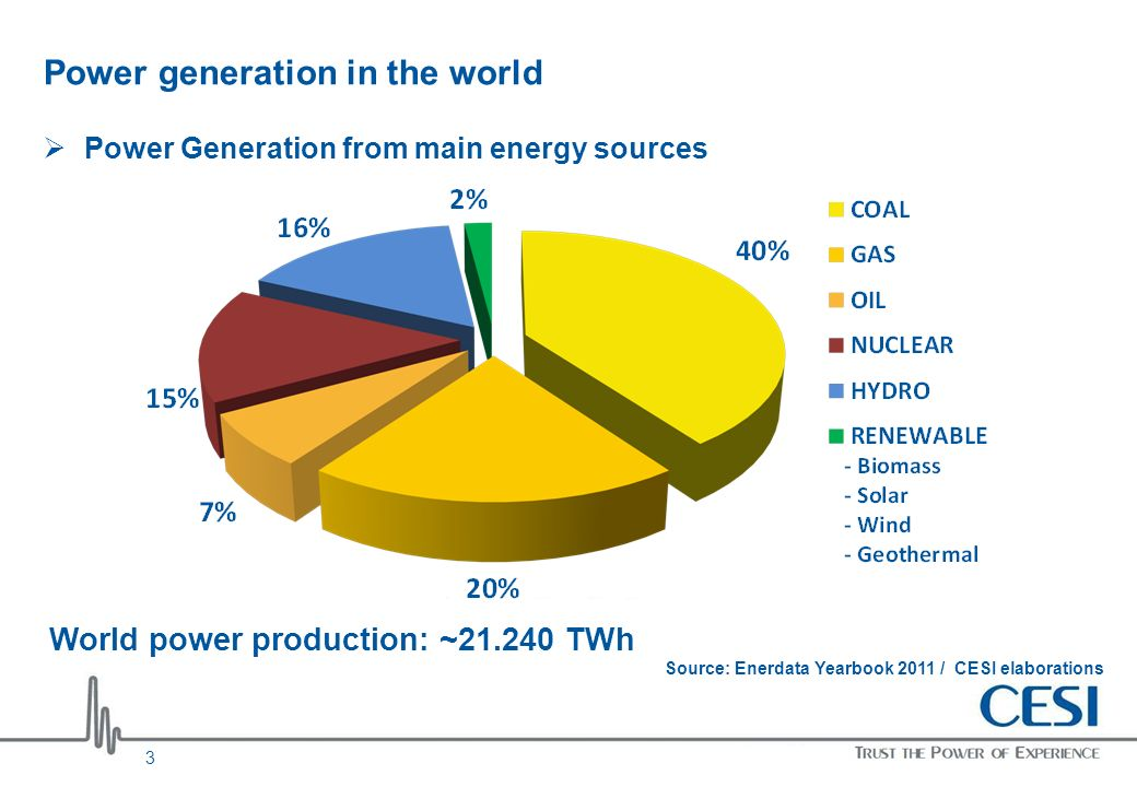 Power generation in the world Power Generation from main energy sources Source: Enerdata Yearbook 2011 / CESI elaborations World power production: ~21