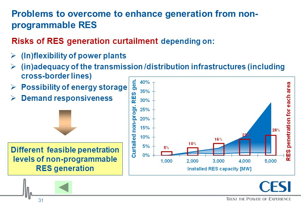 31 Problems to overcome to enhance generation from non- programmable RES Risks of RES generation curtailment depending on: (In)flexibility of power pl