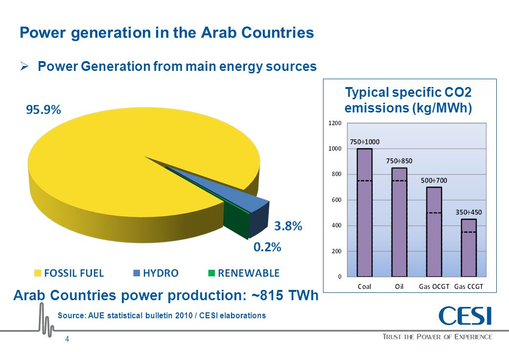 Power generation in the Arab Countries Power Generation from main energy sources Source: AUE statistical bulletin 2010 / CESI elaborations Typical spe