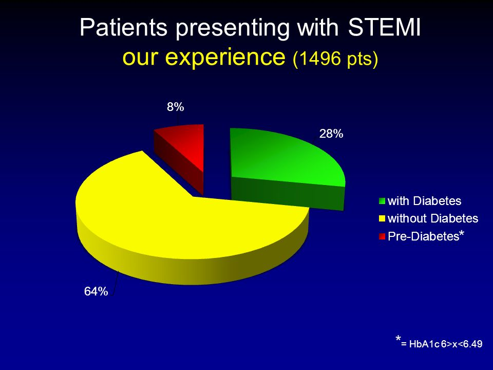 Patients presenting with STEMI our experience (1496 pts) * * = HbA1c 6>x<6.49