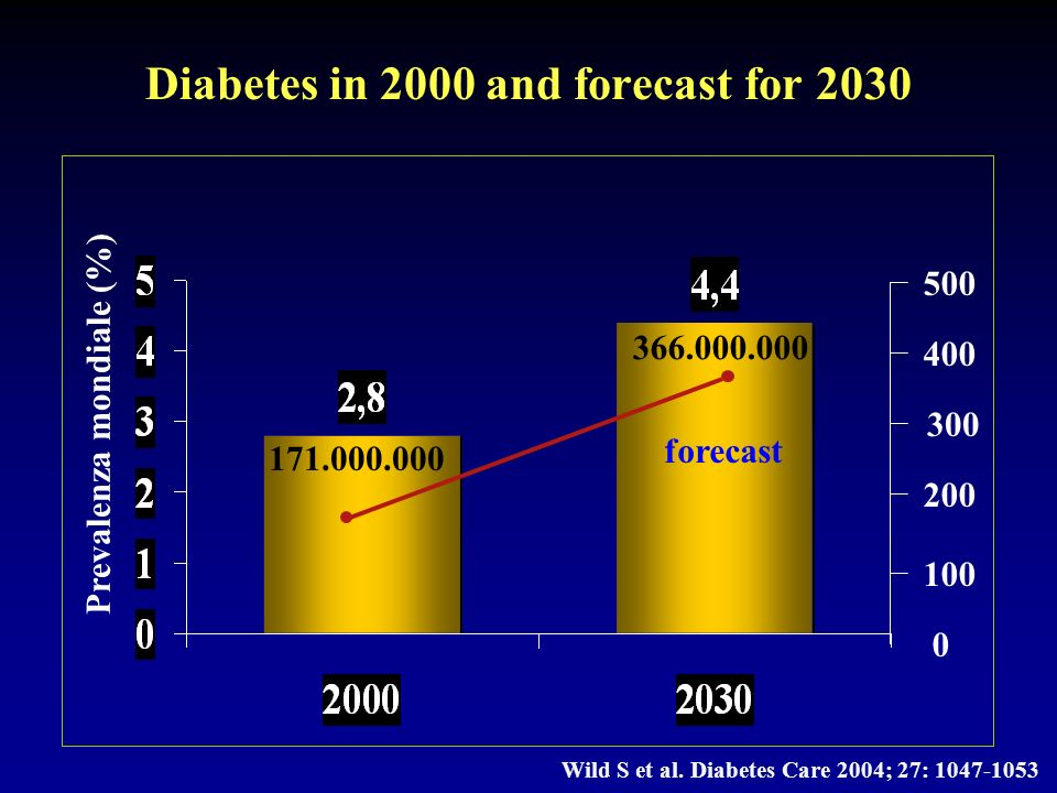 Diabetes in 2000 and forecast for 2030 171.000.000 366.000.000 0 500 400 300 200 100 Prevalenza mondiale (%) Wild S et al.
