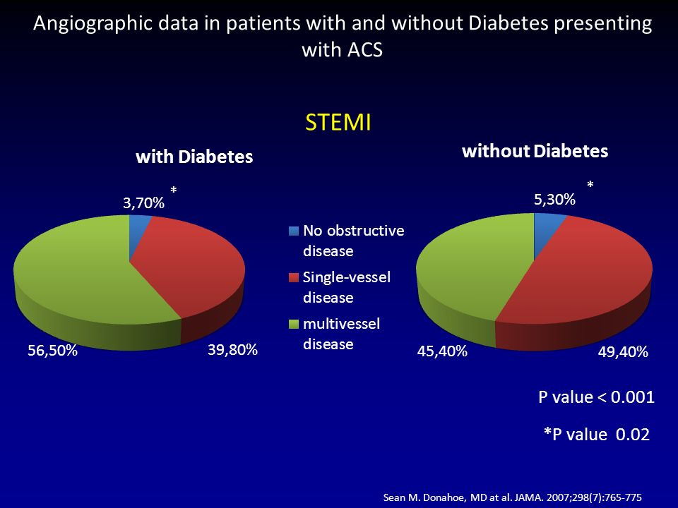 Angiographic data in patients with and without Diabetes presenting with ACS P value < 0.001 STEMI *P value 0.02 * * Sean M.
