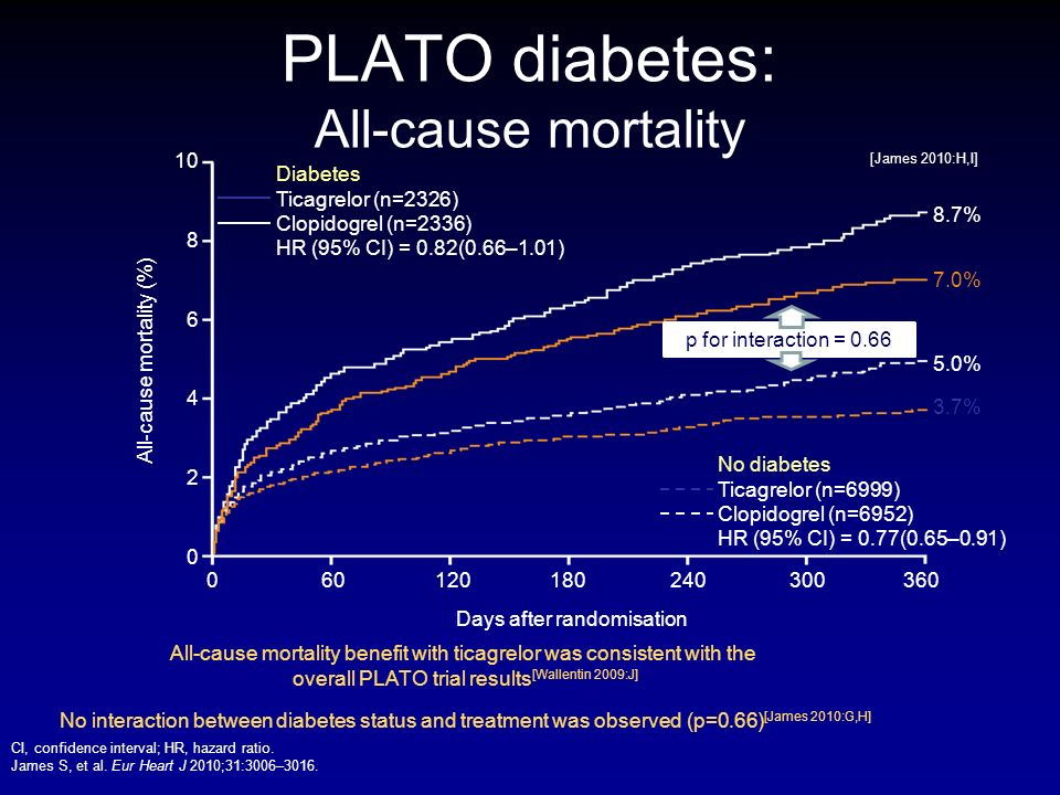 PLATO diabetes: All-cause mortality CI, confidence interval; HR, hazard ratio. James S, et al. Eur Heart J 2010;31:3006–3016. Diabetes Ticagrelor (n=2