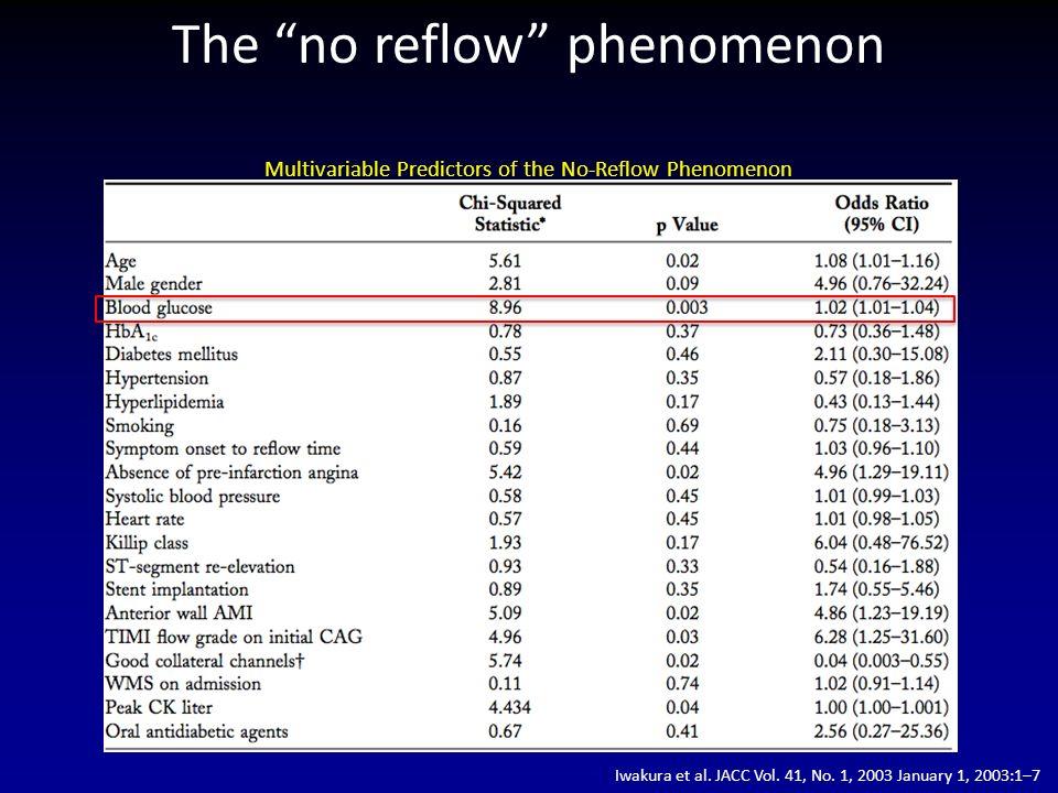 Multivariable Predictors of the No-Reflow Phenomenon The no reflow phenomenon Iwakura et al.
