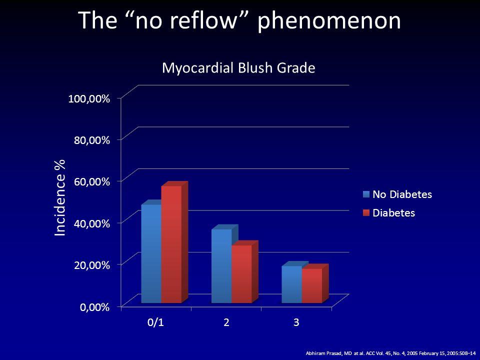 The no reflow phenomenon Myocardial Blush Grade Incidence % Abhiram Prasad, MD at al. ACC Vol. 45, No. 4, 2005 February 15, 2005:508–14