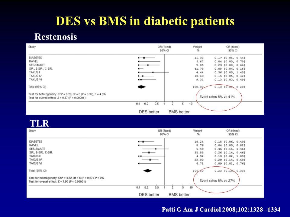DES vs BMS in diabetic patients Patti G Am J Cardiol 2008;102:1328 –1334 Restenosis TLR