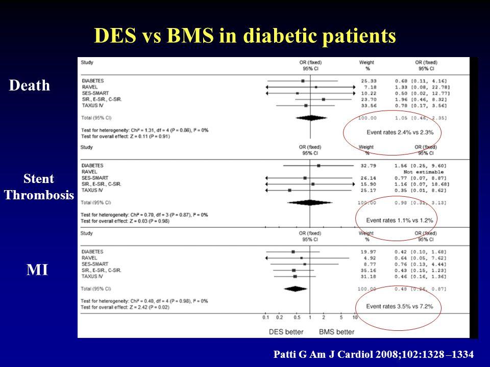 Patti G Am J Cardiol 2008;102:1328 –1334 Death Stent Thrombosis MI DES vs BMS in diabetic patients