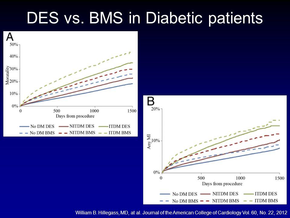 DES vs.BMS in Diabetic patients William B. Hillegass, MD, at al.