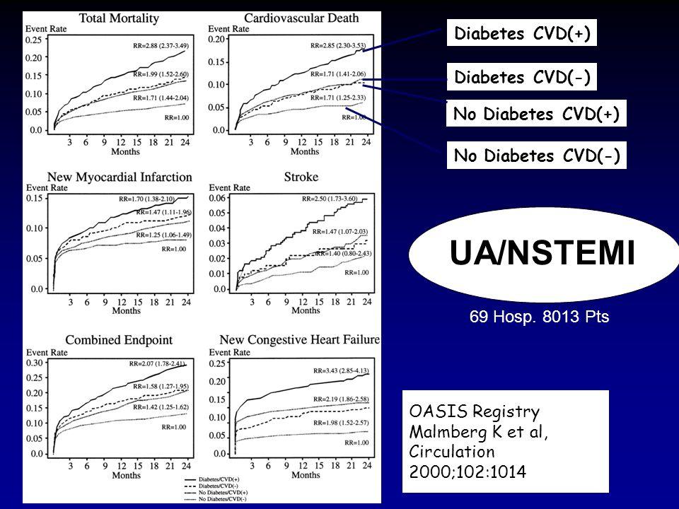 OASIS Registry Malmberg K et al, Circulation 2000;102:1014 Diabetes CVD(+) Diabetes CVD(-) No Diabetes CVD(+) No Diabetes CVD(-) 69 Hosp. 8013 Pts UA/