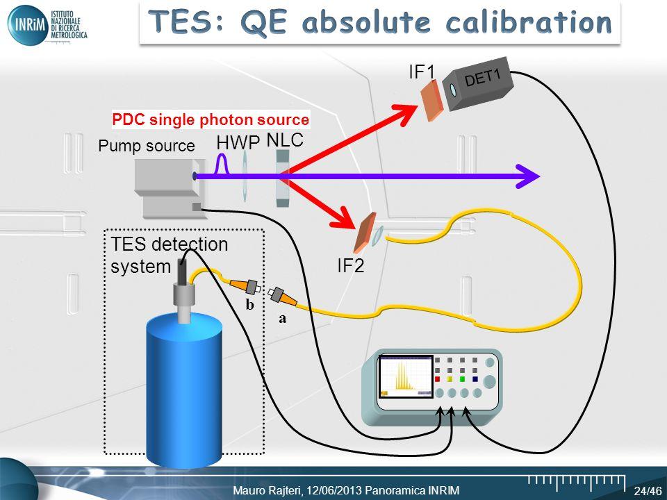 Mauro Rajteri, 12/06/2013 Panoramica INRIM 24/46 TES detection system HWP IF1 IF2 NLC a b PDC single photon source DET1 Pump source