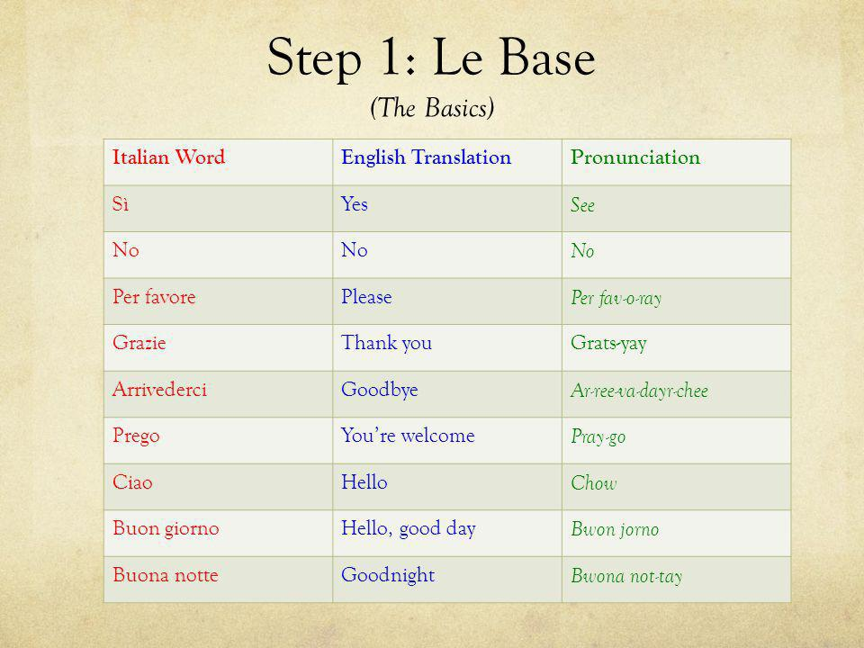 Step 1: Le Base (The Basics) Italian WordEnglish TranslationPronunciation SìYes See No Per favorePlease Per fav-o-ray GrazieThank youGrats-yay Arrived