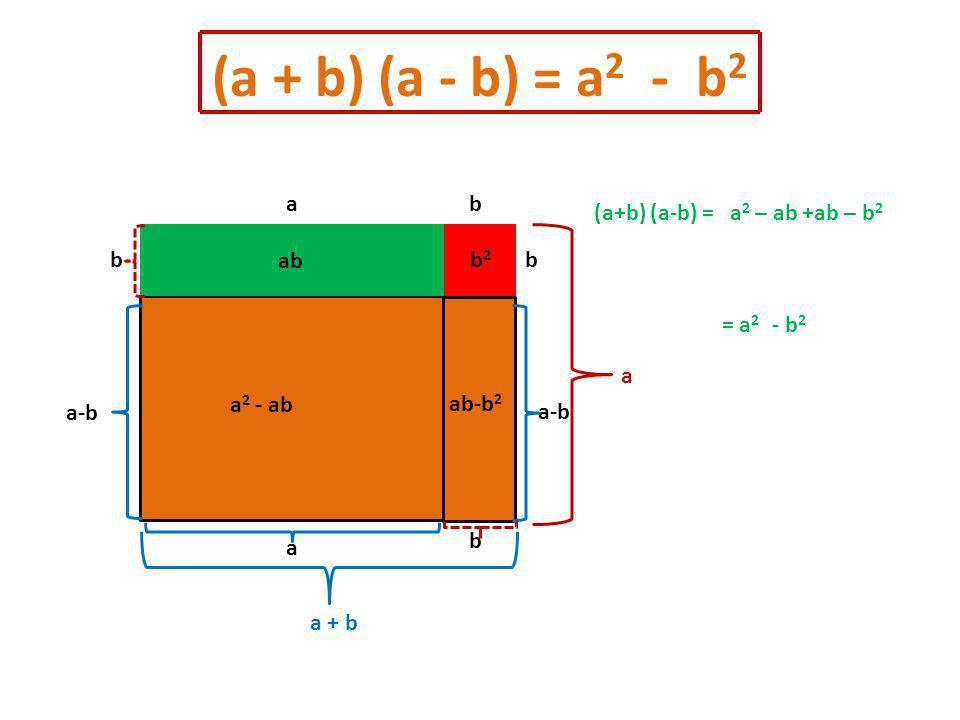 (a + b) (a - b) = a 2 - b 2 a a-b a 2 - ab b ab ab-b 2 b2b2 b b b a a-b a a + b (a+b)a 2 – ab+ab – b 2 = a 2 - b 2 (a-b) =