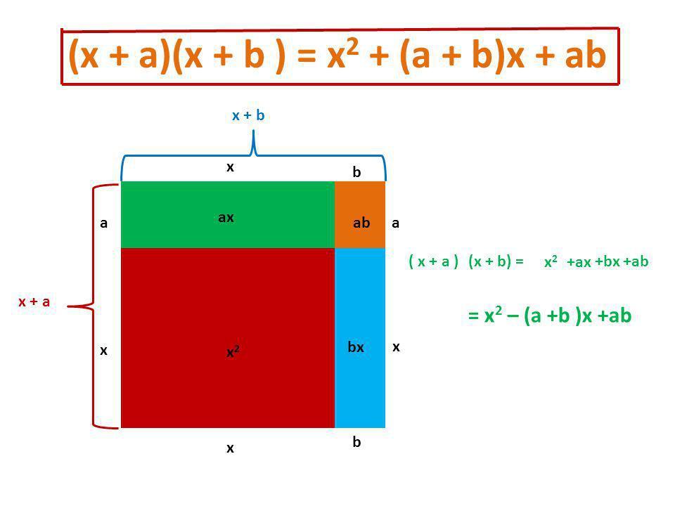 (x + a)(x + b ) = x 2 + (a + b)x + ab x x x2x2 a ax bx ab b a b x x x + a x + b ( x + a ) x2x2 +ax +bx+ab = x 2 – (a +b )x +ab (x + b) =