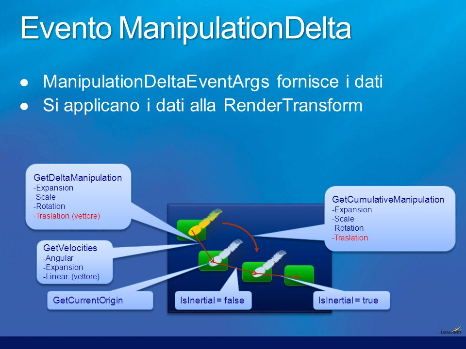 GetDeltaManipulation -Expansion -Scale -Rotation -Traslation (vettore) GetDeltaManipulation -Expansion -Scale -Rotation -Traslation (vettore) GetCumulativeManipulation -Expansion -Scale -Rotation -Traslation GetCumulativeManipulation -Expansion -Scale -Rotation -Traslation GetCurrentOrigin GetVelocities -Angular -Expansion -Linear (vettore) GetVelocities -Angular -Expansion -Linear (vettore) IsInertial = true IsInertial = false