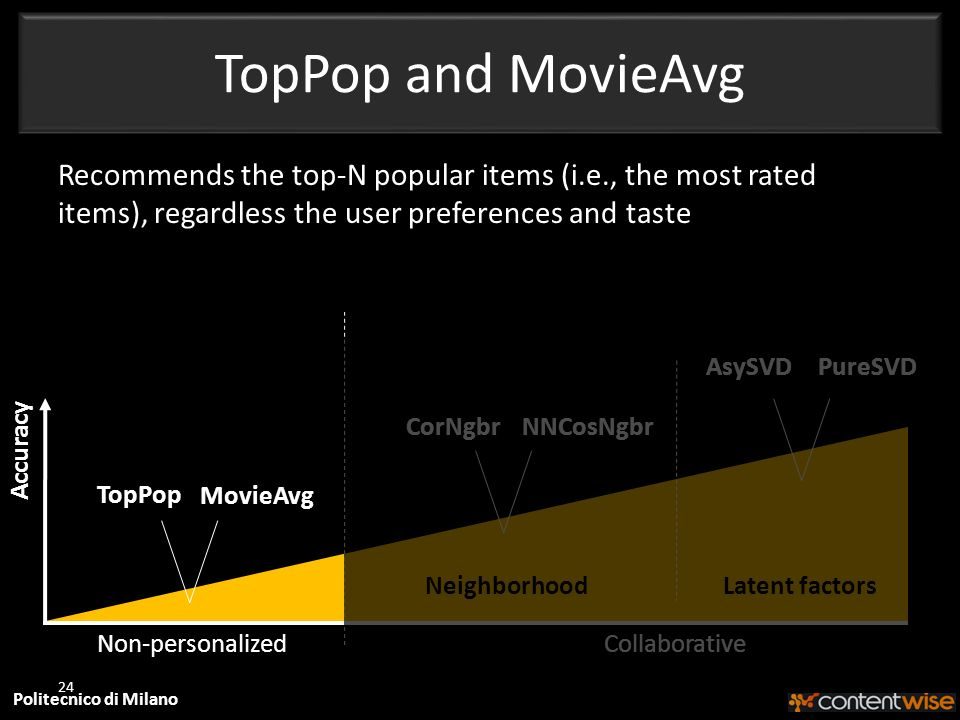 Politecnico di Milano TopPop and MovieAvg 24 Accuracy CorNgbr Non-personalized NeighborhoodLatent factors NNCosNgbr AsySVDPureSVD Collaborative TopPop MovieAvg Recommends the top-N popular items (i.e., the most rated items), regardless the user preferences and taste