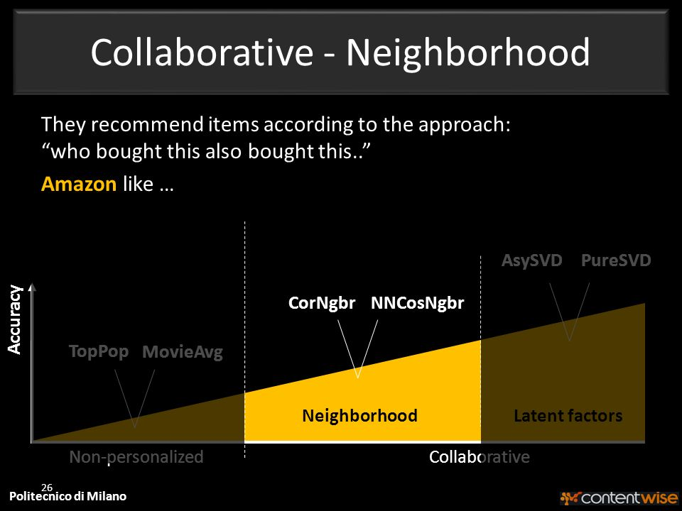Politecnico di Milano Collaborative - Neighborhood 26 Accuracy CorNgbr Non-personalized NeighborhoodLatent factors NNCosNgbr AsySVDPureSVD Collaborative TopPop MovieAvg They recommend items according to the approach: who bought this also bought this..