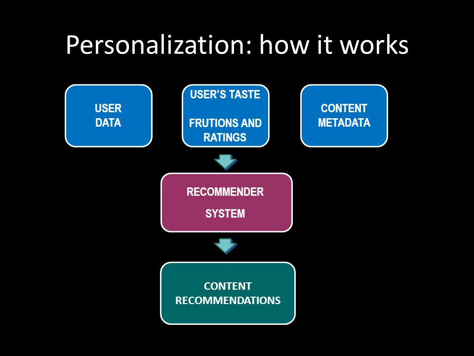 Personalization: how it works USER DATA USERS TASTE FRUTIONS AND RATINGS CONTENT METADATA RECOMMENDER SYSTEM CONTENT RECOMMENDATIONS
