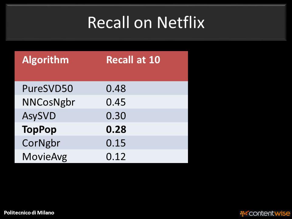 Politecnico di Milano Recall on Netflix AlgorithmRecall at 10 PureSVD500.48 NNCosNgbr0.45 AsySVD0.30 TopPop0.28 CorNgbr0.15 MovieAvg0.12