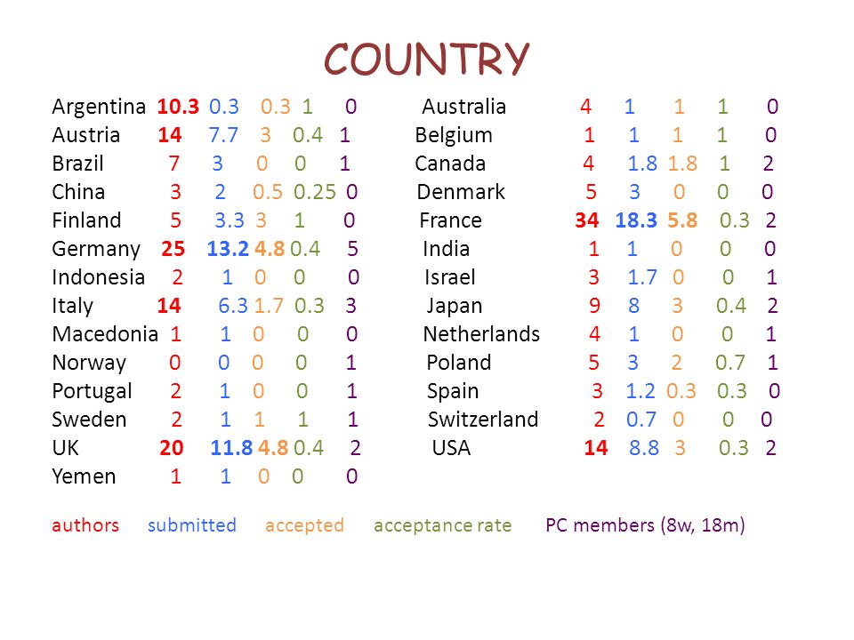 COUNTRY Argentina 10.3 0.3 0.3 1 0 Australia 4 1 1 1 0 Austria 14 7.7 3 0.4 1 Belgium 1 1 1 1 0 Brazil 7 3 0 0 1 Canada 4 1.8 1.8 1 2 China 3 2 0.5 0.25 0 Denmark 5 3 0 0 0 Finland 5 3.3 3 1 0 France 34 18.3 5.8 0.3 2 Germany 25 13.2 4.8 0.4 5 India 1 1 0 0 0 Indonesia 2 1 0 0 0 Israel 3 1.7 0 0 1 Italy 14 6.3 1.7 0.3 3 Japan 9 8 3 0.4 2 Macedonia 1 1 0 0 0 Netherlands 4 1 0 0 1 Norway 0 0 0 0 1 Poland 5 3 2 0.7 1 Portugal 2 1 0 0 1 Spain 3 1.2 0.3 0.3 0 Sweden 2 1 1 1 1 Switzerland 2 0.7 0 0 0 UK 20 11.8 4.8 0.4 2 USA 14 8.8 3 0.3 2 Yemen 1 1 0 0 0 authors submitted accepted acceptance rate PC members (8w, 18m)
