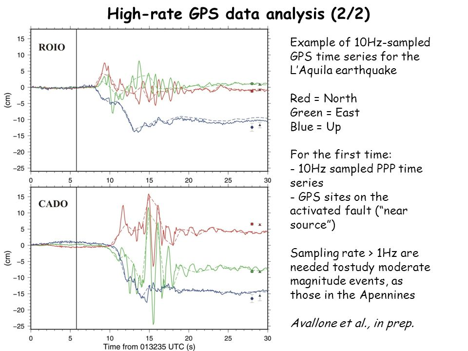 High-rate GPS data analysis (2/2) Example of 10Hz-sampled GPS time series for the LAquila earthquake Red = North Green = East Blue = Up For the first time: - 10Hz sampled PPP time series - GPS sites on the activated fault (near source) Sampling rate > 1Hz are needed tostudy moderate magnitude events, as those in the Apennines Avallone et al., in prep.