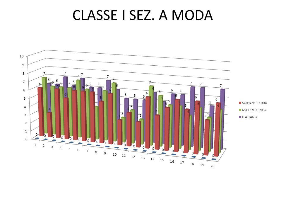 CLASSE I SEZ. A MODA