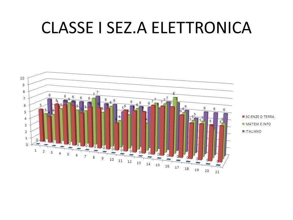 CLASSE I SEZ.A ELETTRONICA